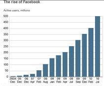 facebook1 Социальные сети как инструмент заработка