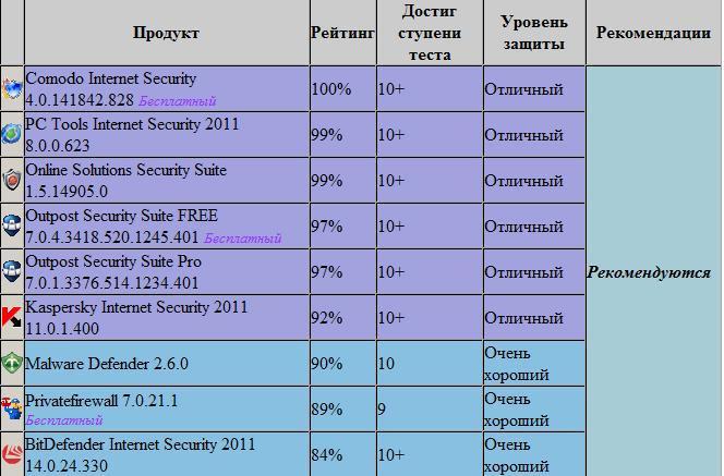 sravnenije firewall Как дешево купить dr web антивирус