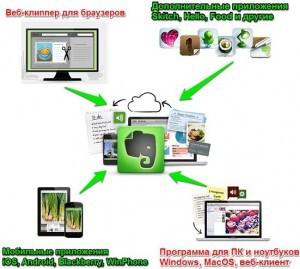Evernote 300x269 9 лучших мобильных приложений